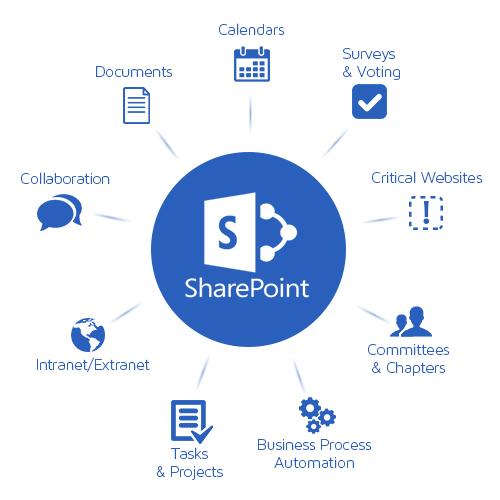 Microsoft-SharePoint – Customizing und Anwendungsentwicklung